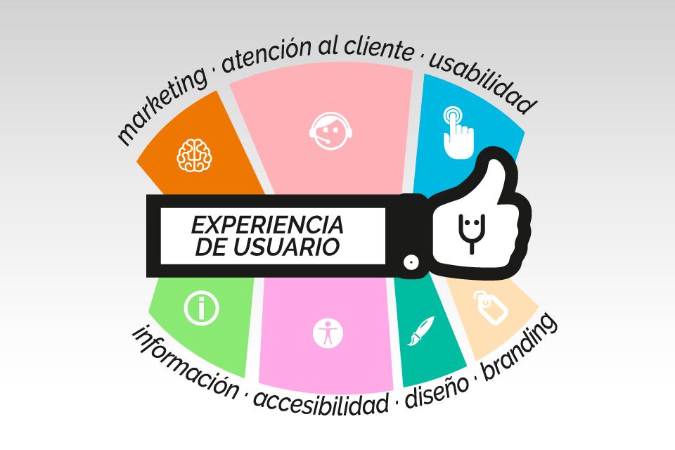 Experiencia de usuario, la clave del éxito.