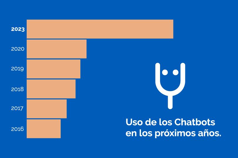 Uso de los Chatbots