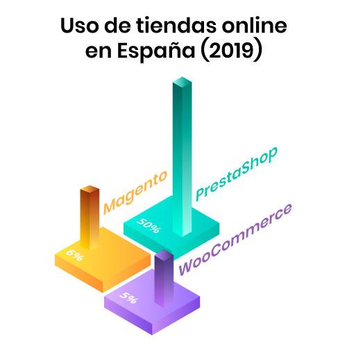 Uso de tiendas online en España